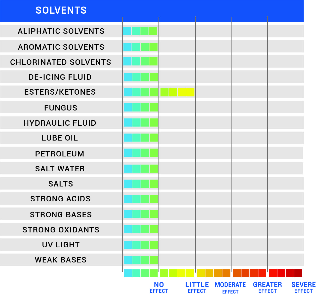 Chemical Resistance Chart for Extendo HT and PFA