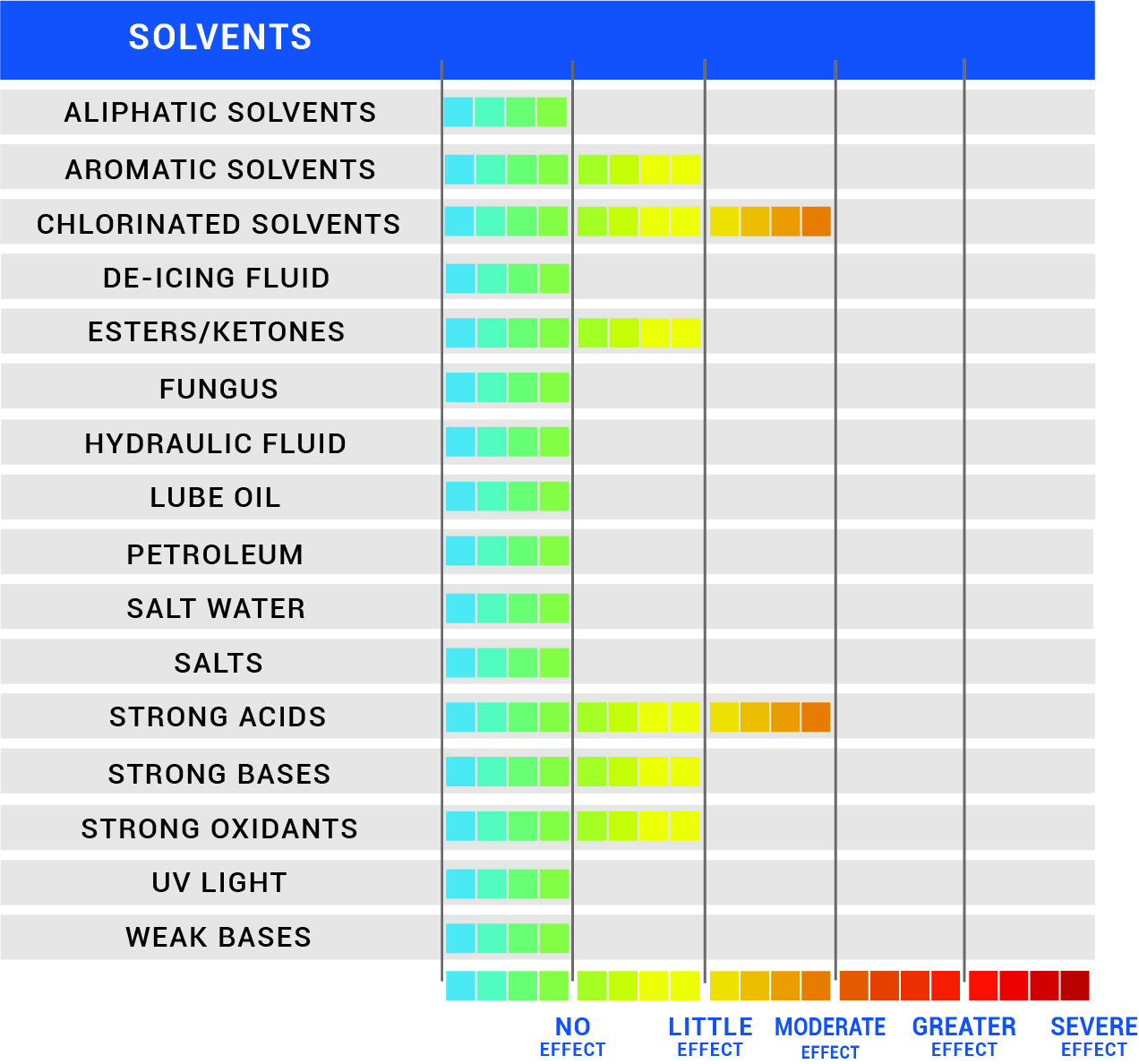 Chemical Resistance Chart for Extendo FR NF