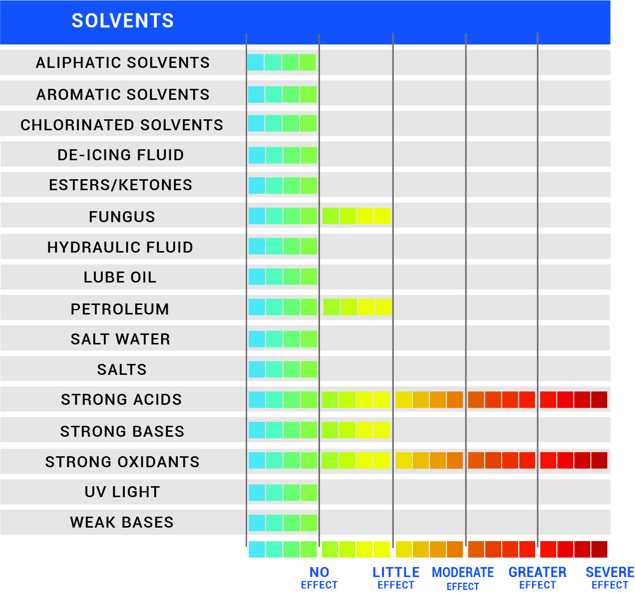 Chemical Resistance Chart for Flex-tuff