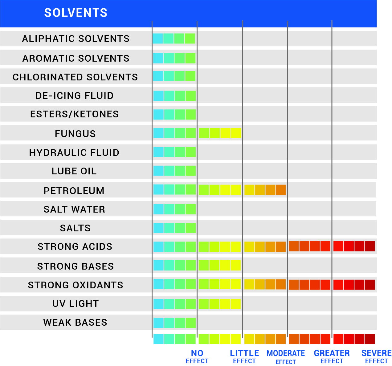 Chemical Resistance Chart for N66
