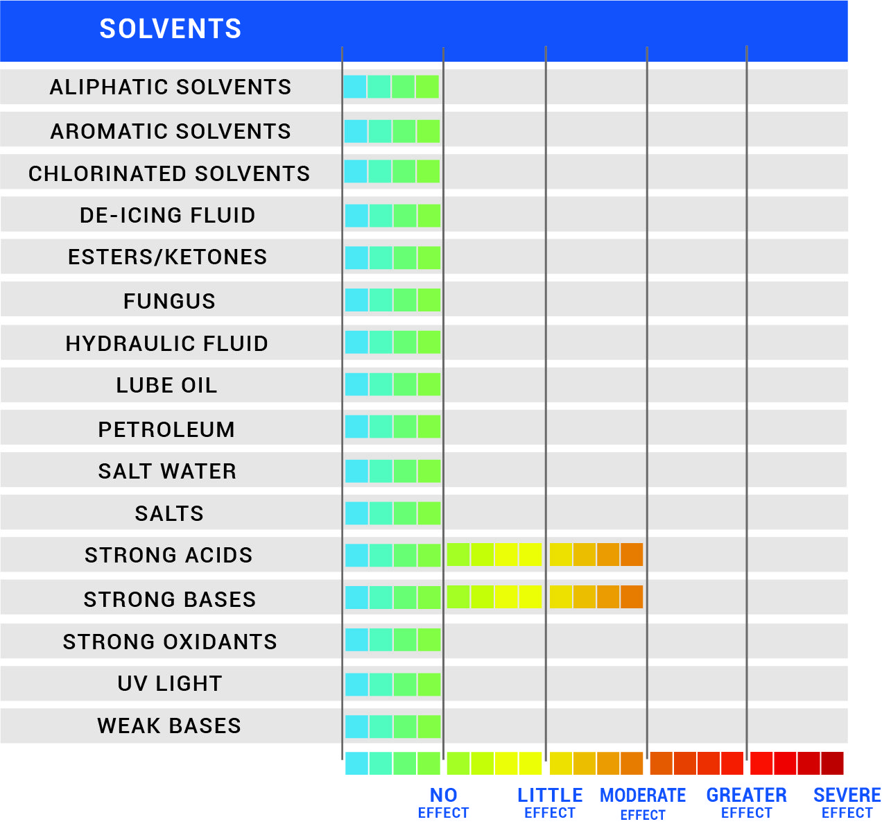 Chemical Resistance Chart for Peek
