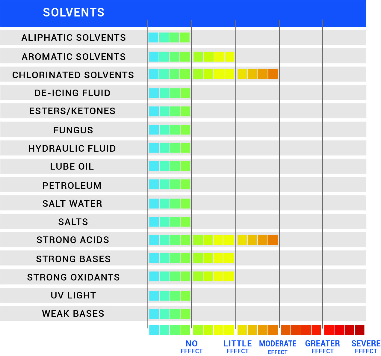 Chemical Resistance Chart for Standard Enclose, Enclose SB, PET, FR, NF, HD, and TW